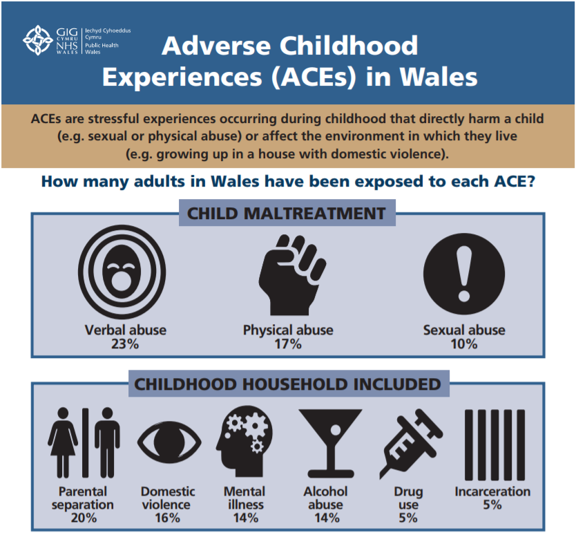 Think Family x Adverse Childhood Experiences