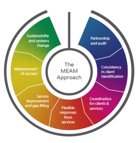 MEAM Approach evaluation framework